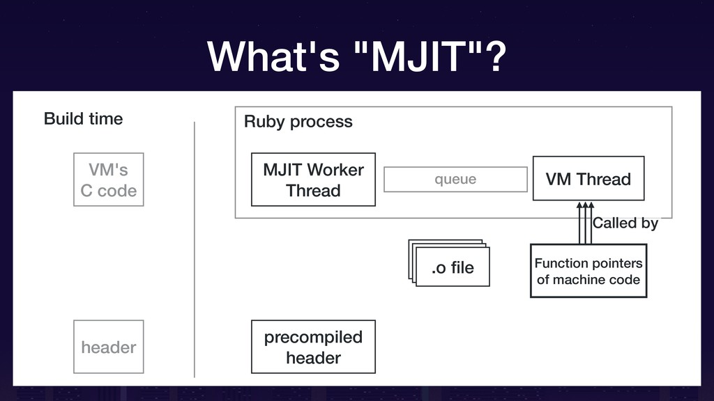 Ruby process queue VM Thread Build time Functio...