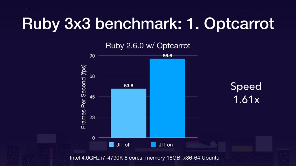 Ruby 3x3 benchmark: 1. Optcarrot Speed 1.61x In...