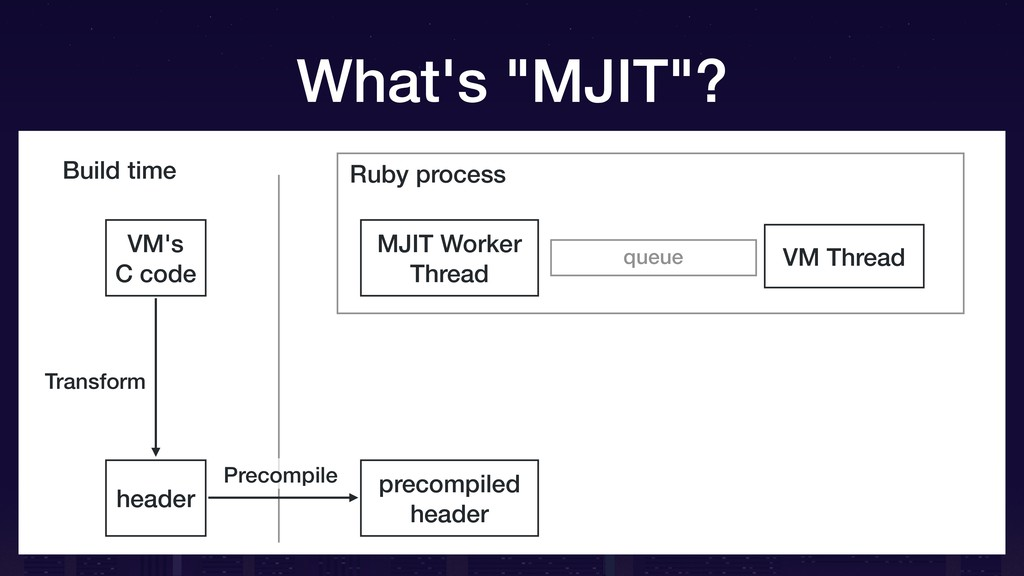 "What's ""MJIT""? VM's C code Ruby process header ..."