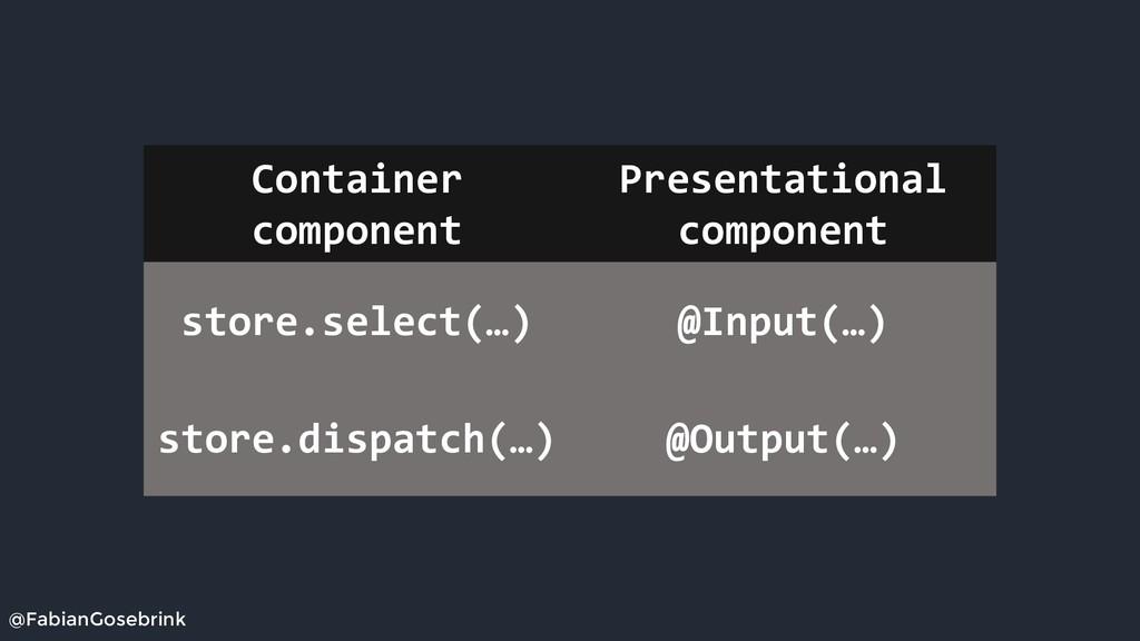 @FabianGosebrink Container component Presentati...