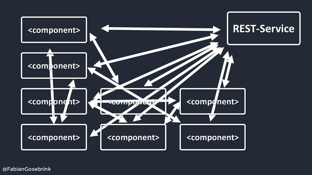 @FabianGosebrink REST-Service <component> <comp...