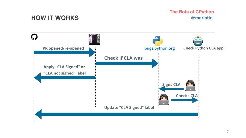 HOW IT WORKS 7 PR opened/re-opened Check if CLA...