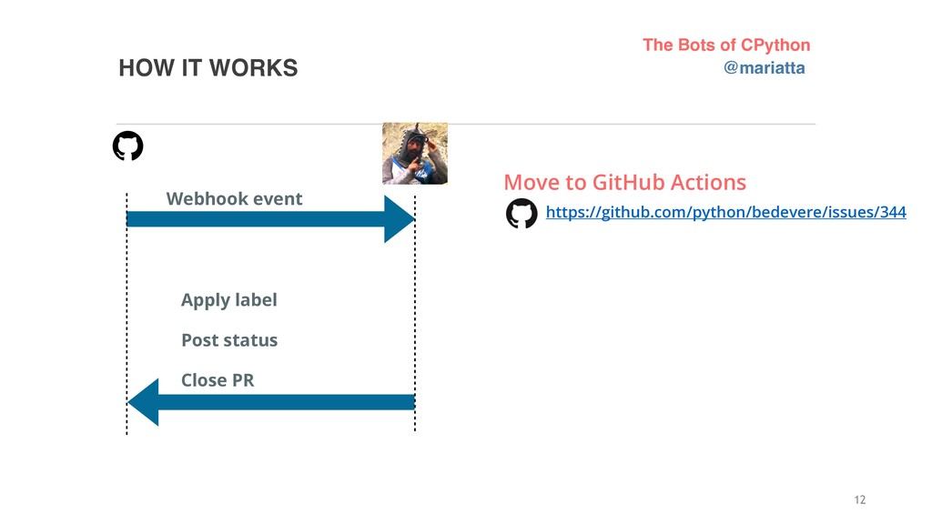 HOW IT WORKS 12 Webhook event Apply label Post ...