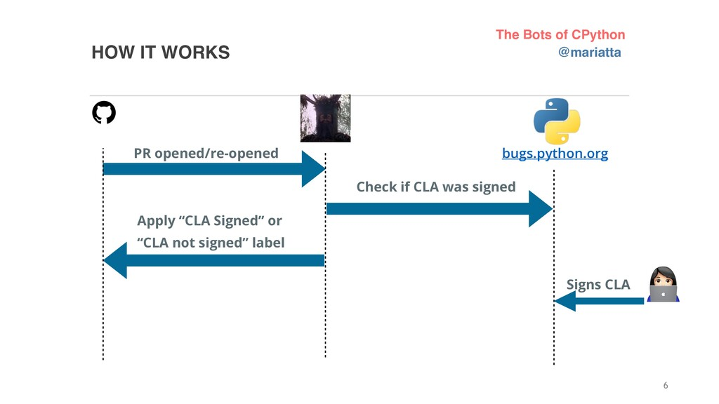 HOW IT WORKS 6 PR opened/re-opened Check if CLA...