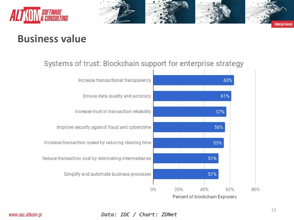 15 Data: IDC / Chart: ZDNet Business value