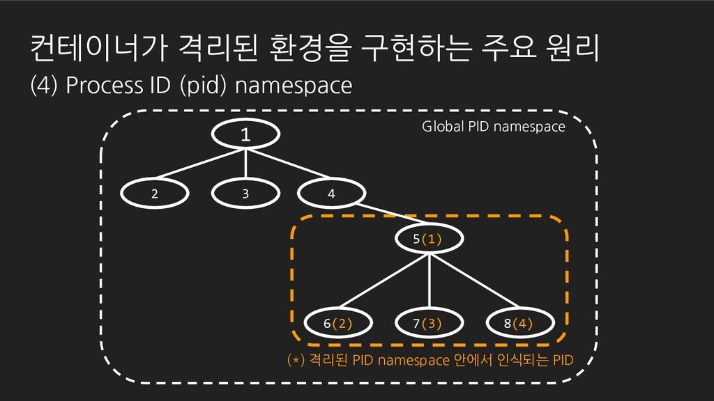 (*) 격리된 PID namespace 안에서 인식되는 PID 1 2 3 5(1) 6...