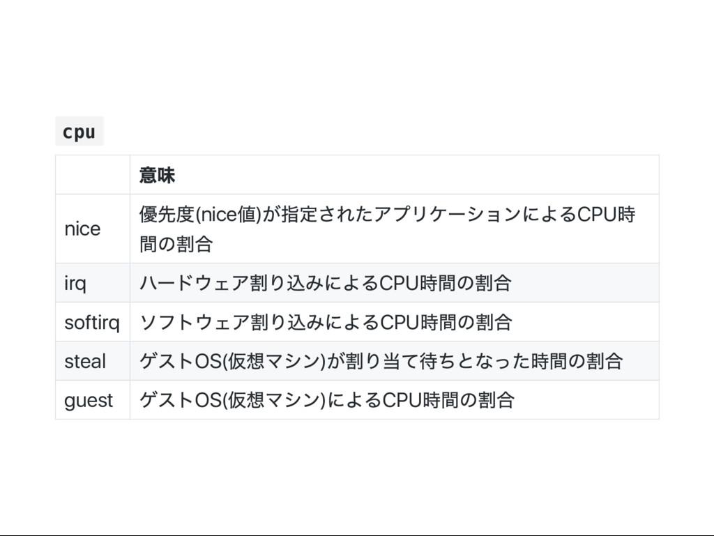 c p u 意味 nice 優先度(nice 値) が指定されたアプリケー ションによるCPU...