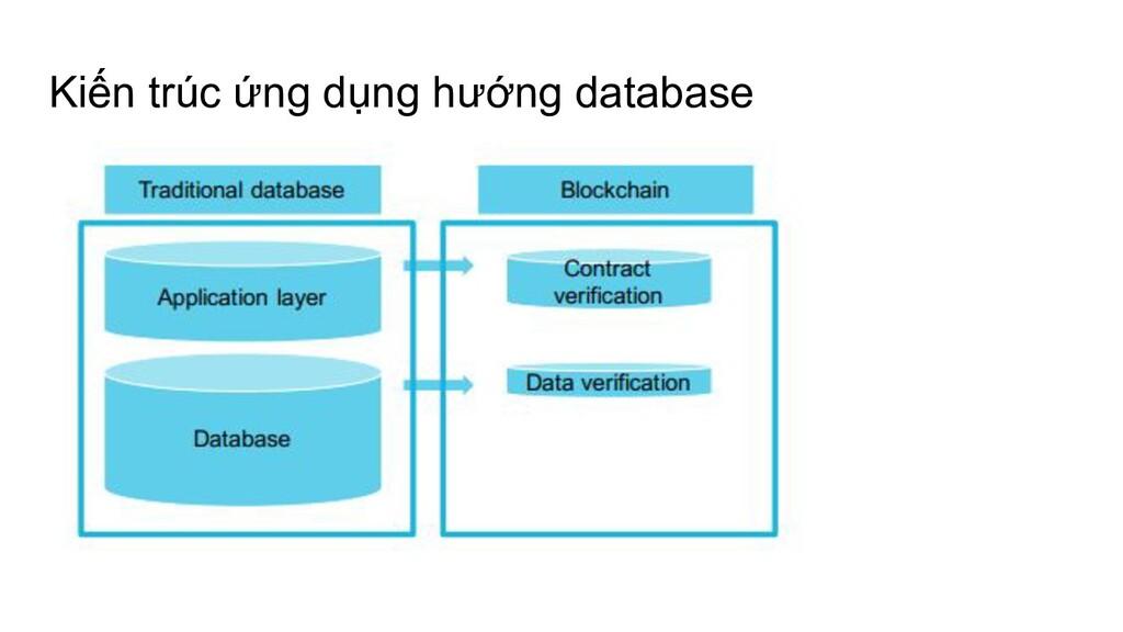 Kiến trúc ứng dụng hướng database