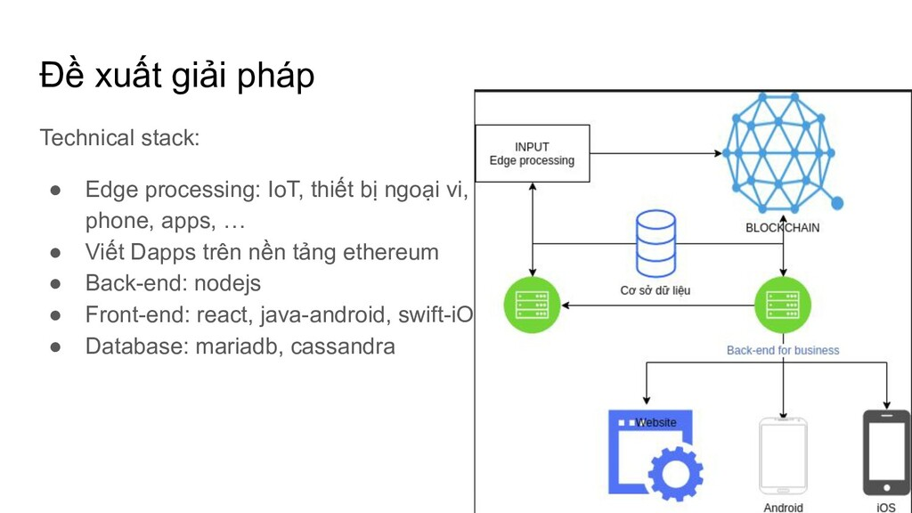 Đề xuất giải pháp Technical stack: ● Edge proce...