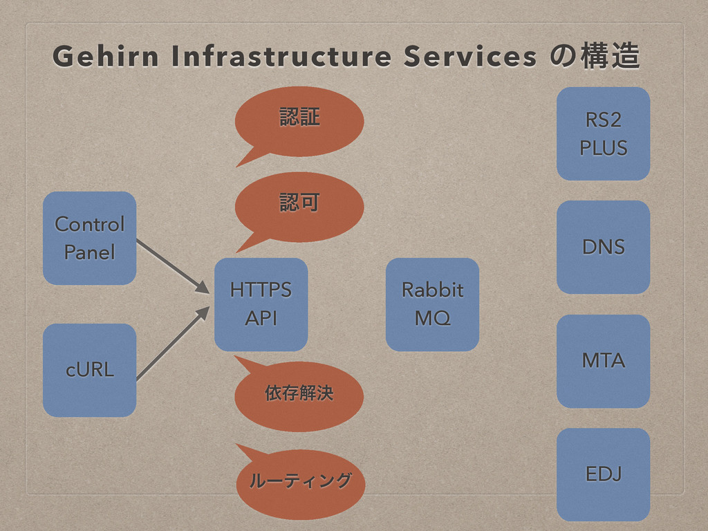 Gehirn Infrastructure Services ͷߏ଄ DNS RS2 PLUS...