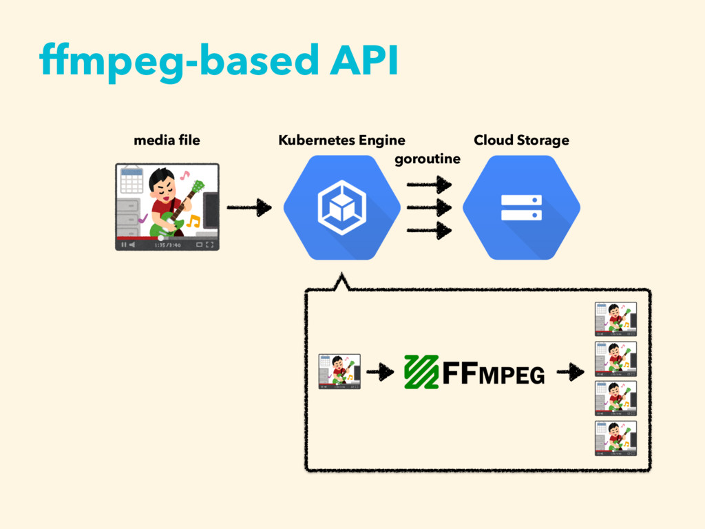 ffmpeg-based API media file Kubernetes Engine Cl...