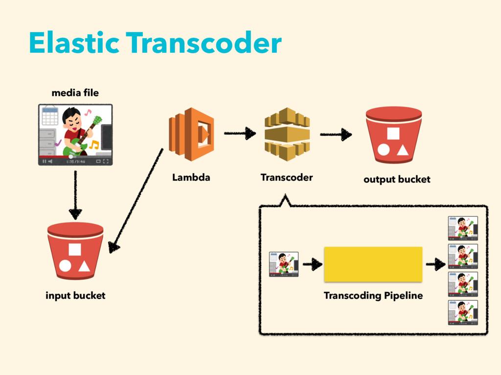 Elastic Transcoder input bucket media file Lambd...