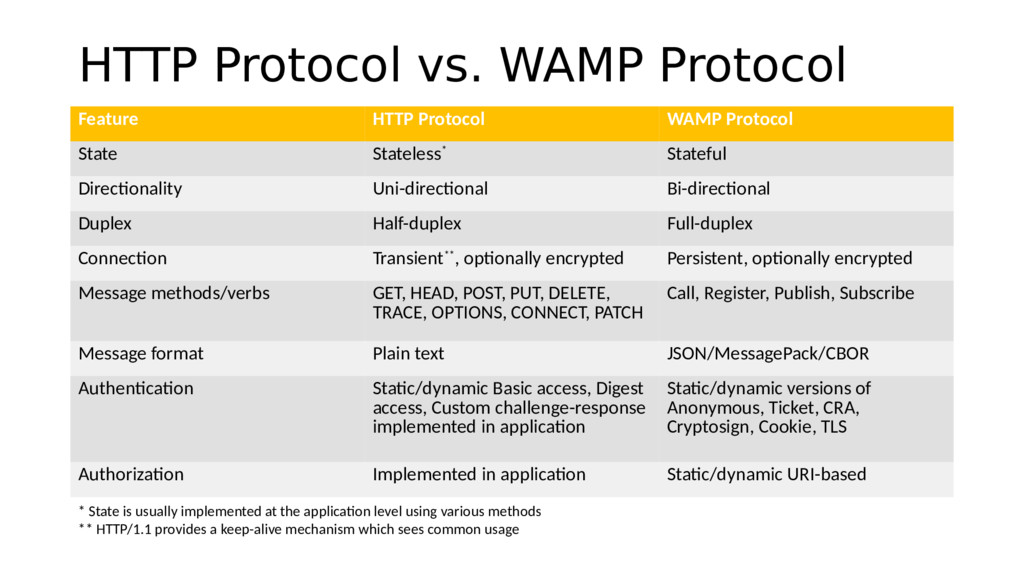 HTTP Protocol vs. WAMP Protocol Feature HTTP Pr...