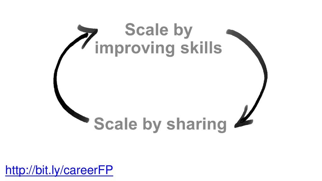 http://bit.ly/careerFP