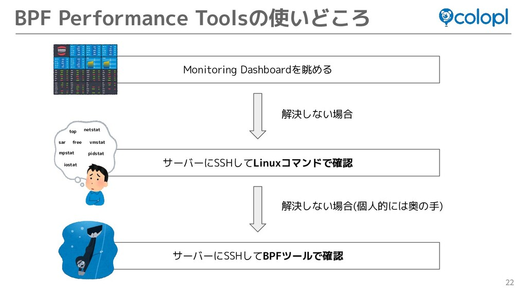 22 BPF Performance Toolsの使いどころ Monitoring Dashb...