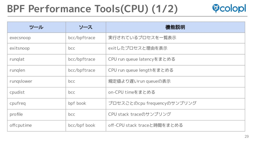 29 BPF Performance Tools(CPU) (1/2) ツール ソース 機能説...