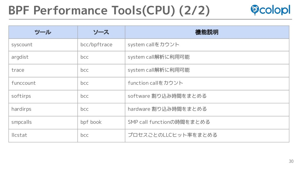30 BPF Performance Tools(CPU) (2/2) ツール ソース 機能説...