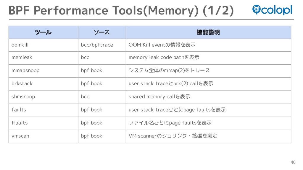 40 BPF Performance Tools(Memory) (1/2) ツール ソース ...