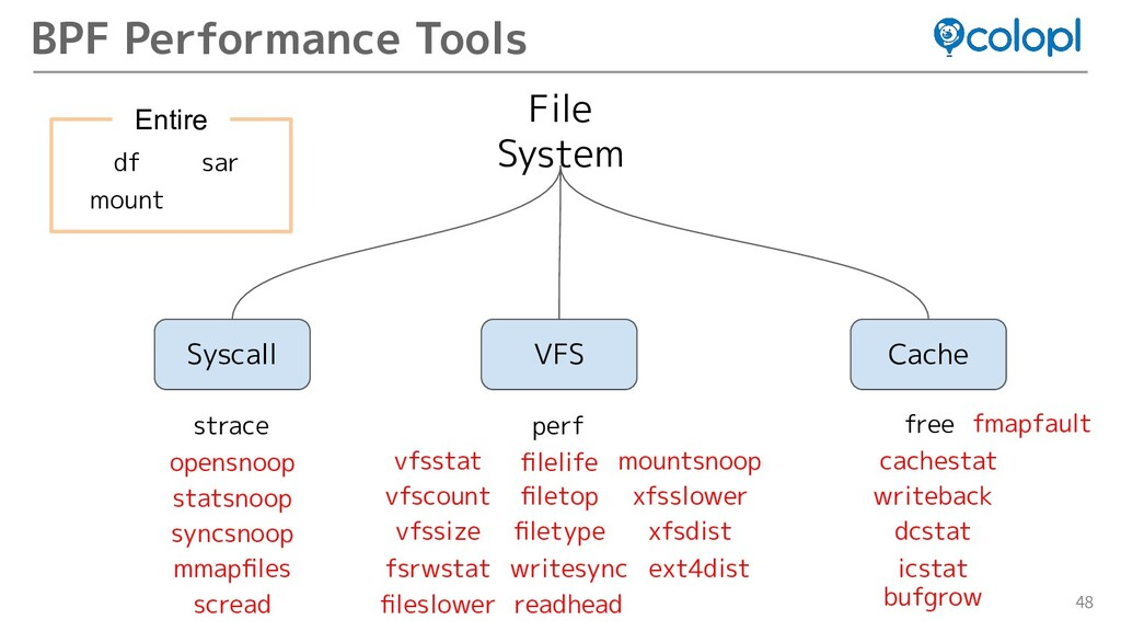 48 BPF Performance Tools File System Syscall VF...
