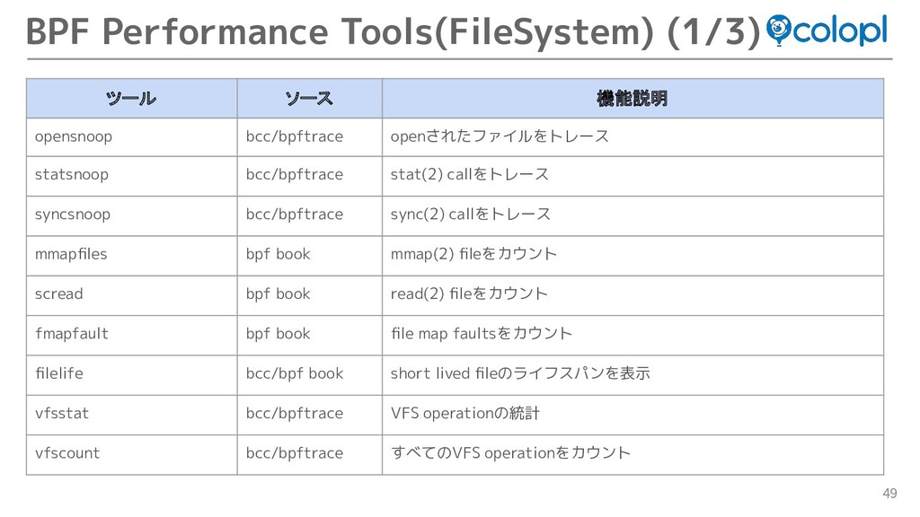 49 BPF Performance Tools(FileSystem) (1/3) ツール ...