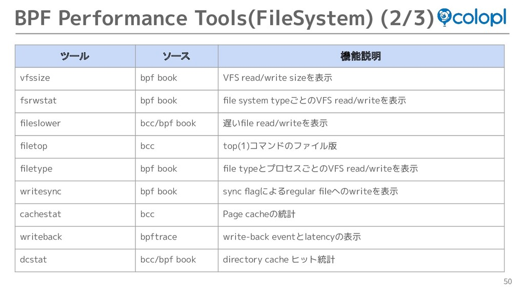 50 BPF Performance Tools(FileSystem) (2/3) ツール ...