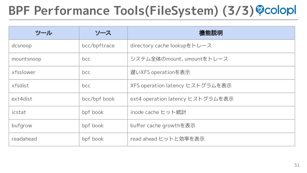 51 BPF Performance Tools(FileSystem) (3/3) ツール ...