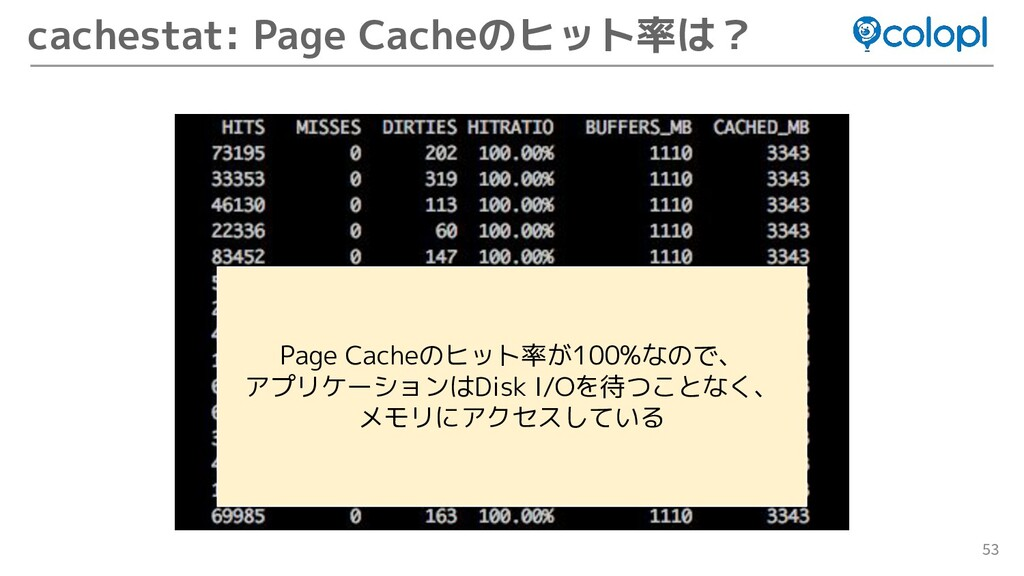 53 cachestat: Page Cacheのヒット率は? Page Cacheのヒット率...