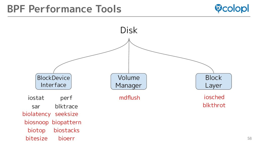 58 BPF Performance Tools Disk BlockDevice Inter...