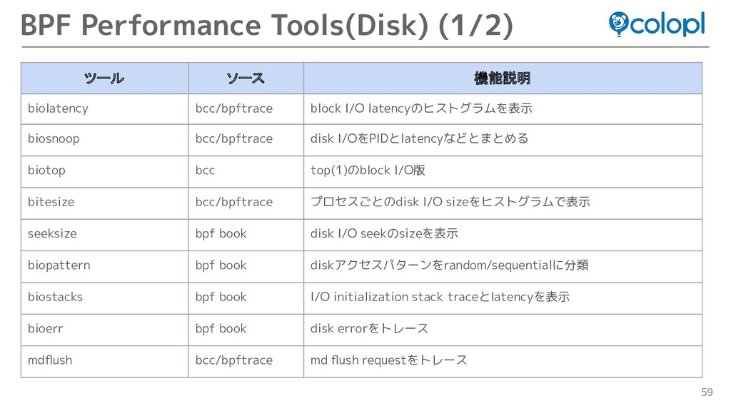 59 BPF Performance Tools(Disk) (1/2) ツール ソース 機能...