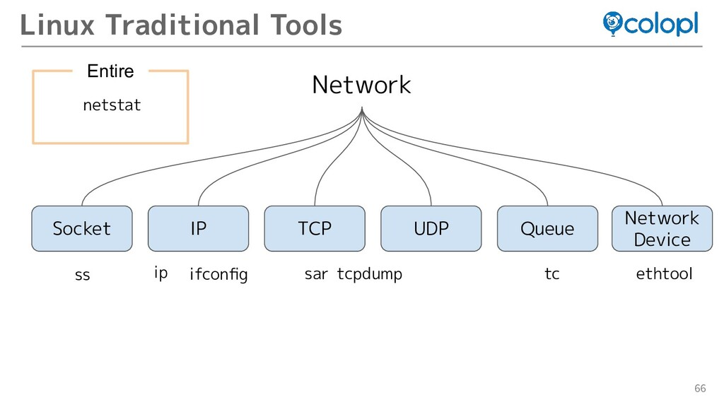 66 Linux Traditional Tools Network Queue Socket...