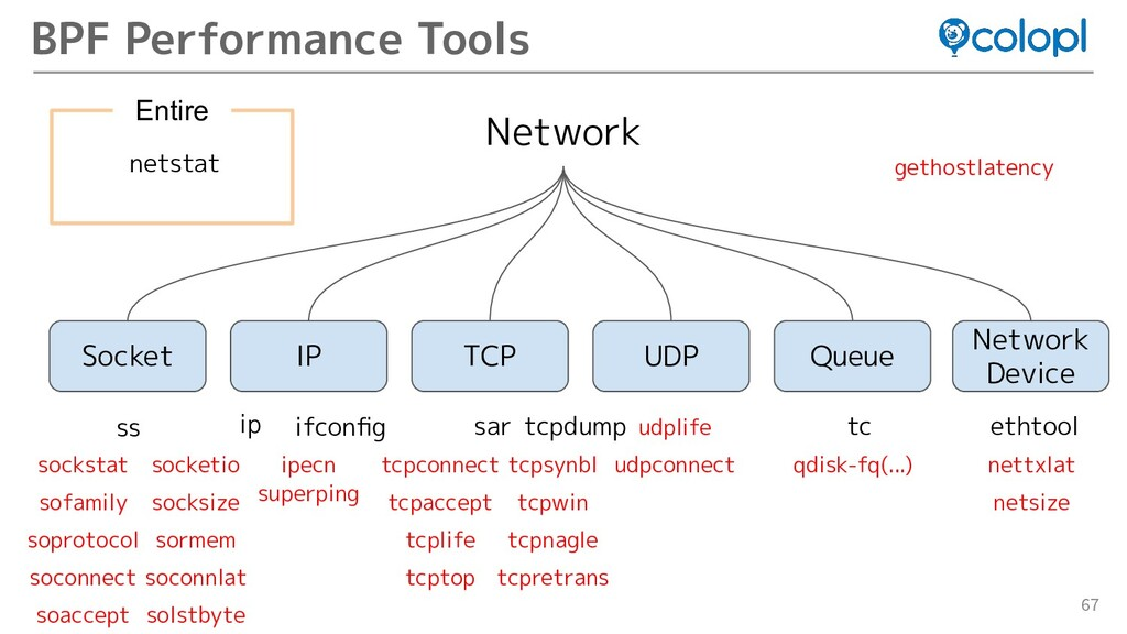 67 BPF Performance Tools Network Queue Socket I...