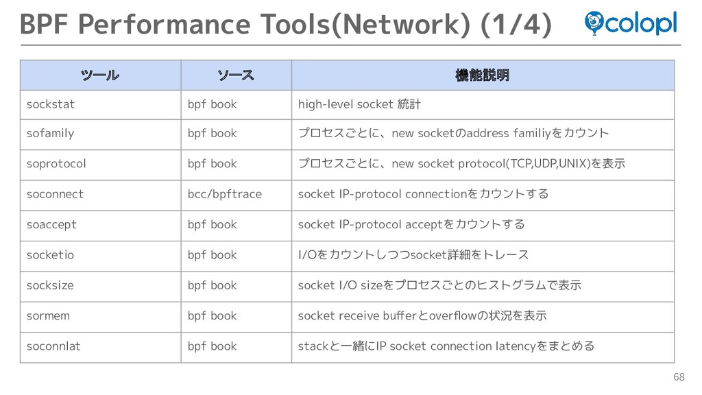 68 BPF Performance Tools(Network) (1/4) ツール ソース...