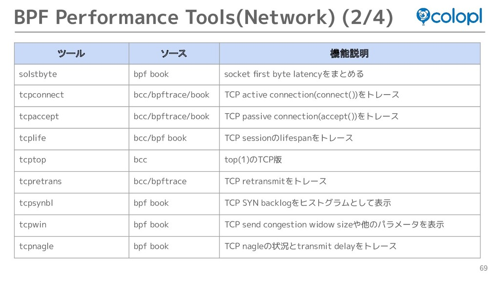 69 BPF Performance Tools(Network) (2/4) ツール ソース...
