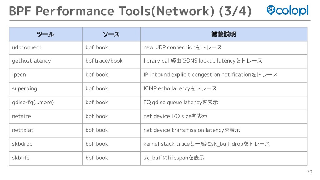 70 BPF Performance Tools(Network) (3/4) ツール ソース...