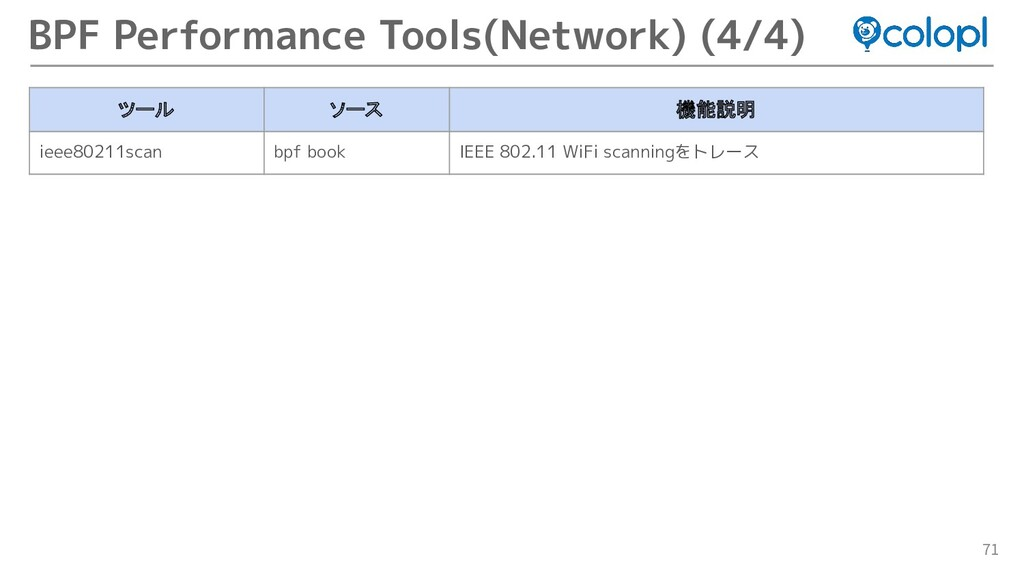 71 BPF Performance Tools(Network) (4/4) ツール ソース...