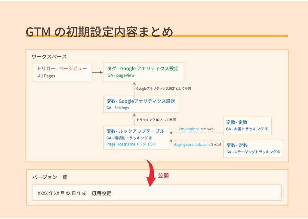 GTM の初期設定内容まとめ ワークスペース トリガー - ページビュー All Pages ...