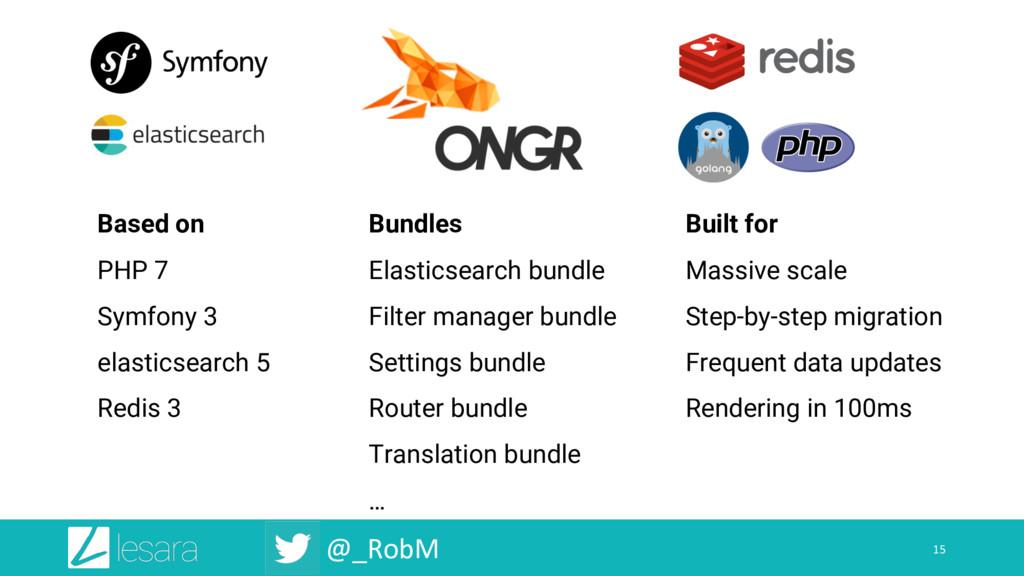 @_RobM 15 Based on PHP 7 Symfony 3 elasticsearc...