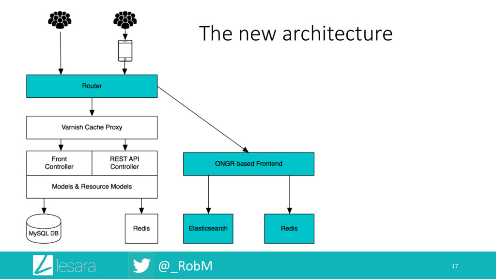 @_RobM 17 The new architecture