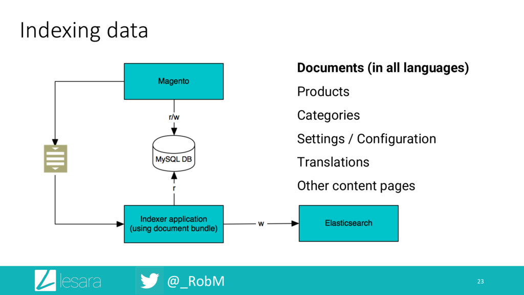 @_RobM Indexing data 23 Documents (in all langu...