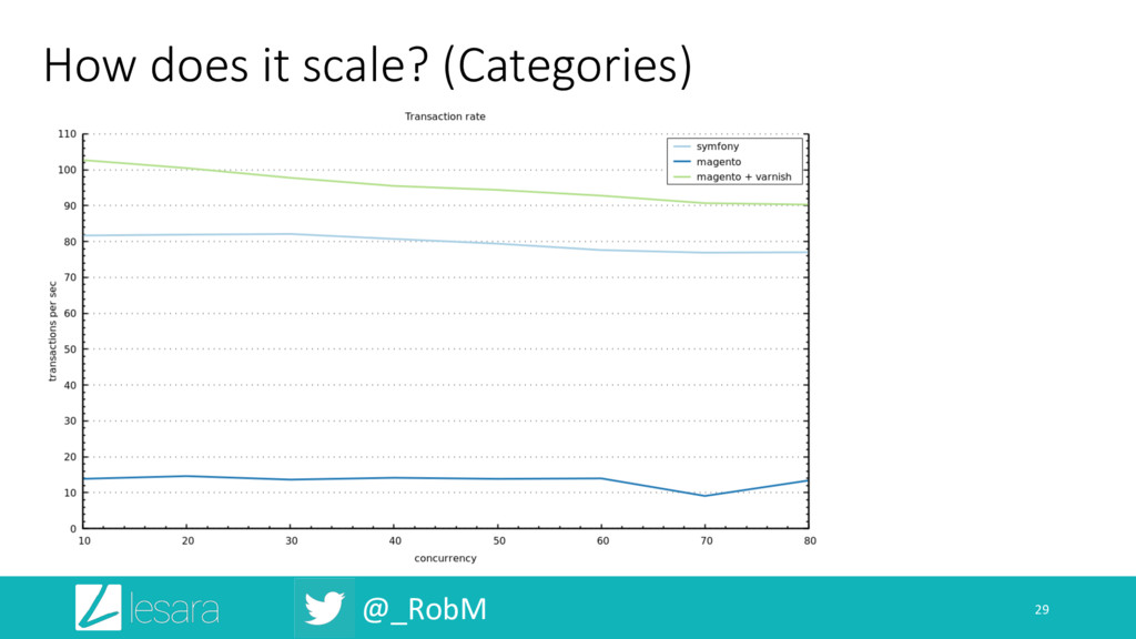 @_RobM How does it scale? (Categories) 29