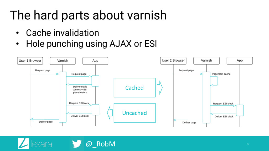 @_RobM The hard parts about varnish 8 • Cache i...