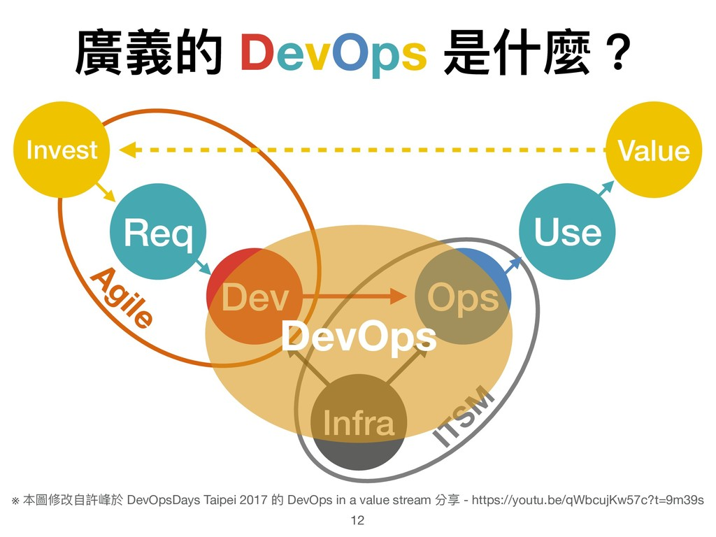 廣義的 DevOps 是什什麼? 12 Infra Dev Ops ITSM Agile Re...