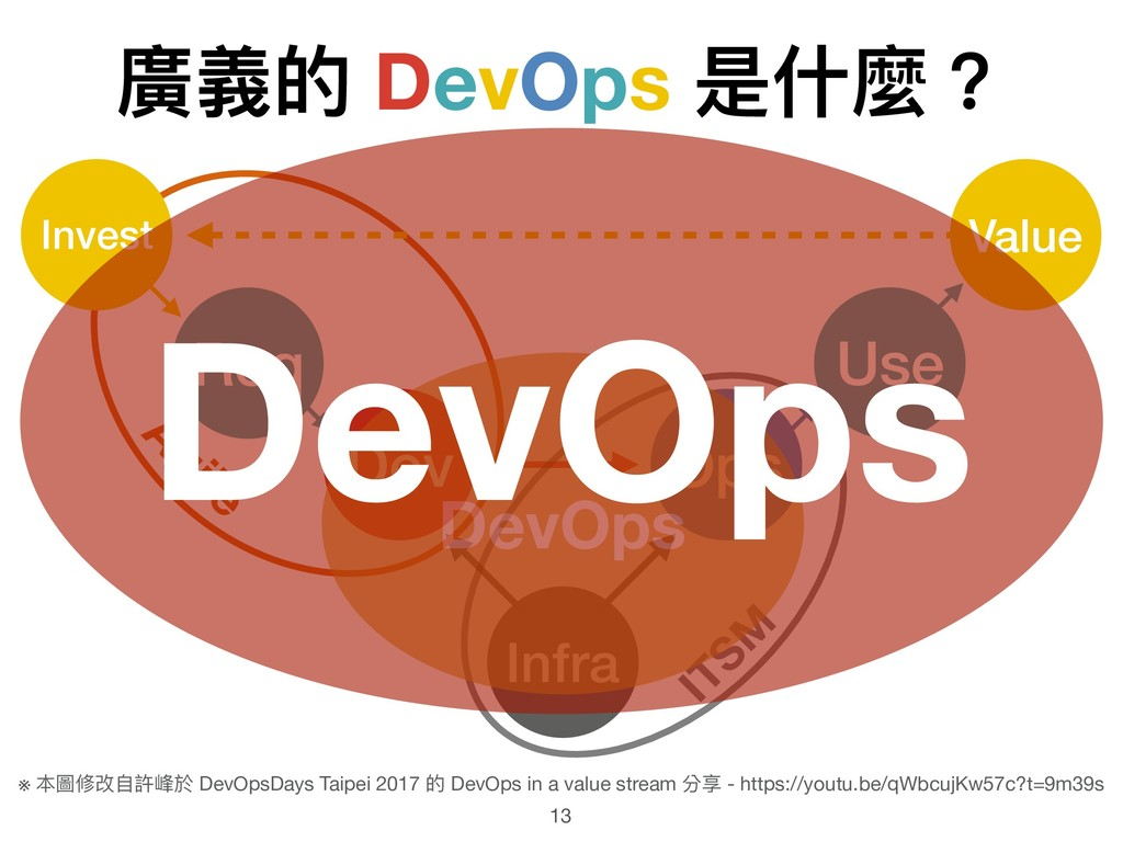廣義的 DevOps 是什什麼? 13 Infra Dev Ops ITSM Agile Re...