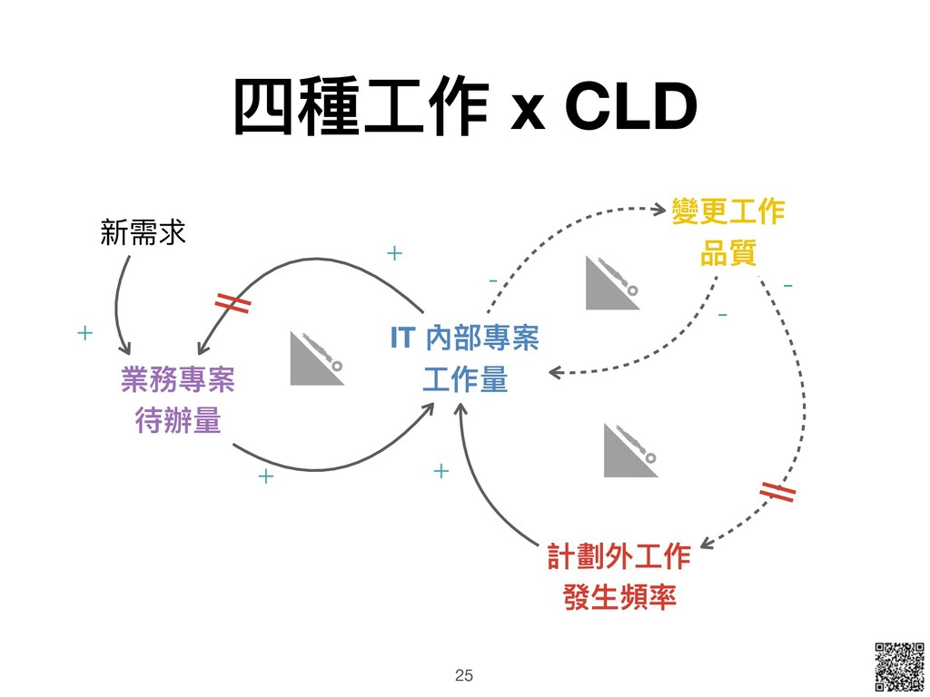 四種⼯工作 x CLD 25 業務專案 待辦量量 IT 內部專案 ⼯工作量量 計劃外⼯工作 發...