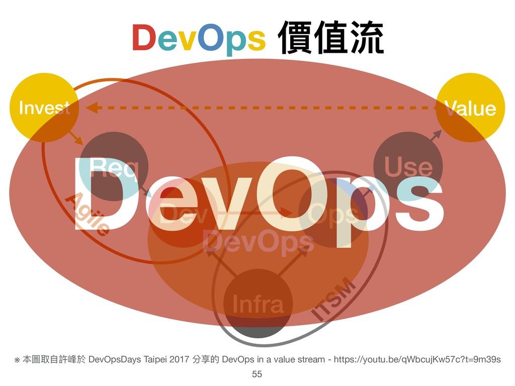 DevOps 價值流 55 Infra Dev Ops ITSM Agile Req Inve...