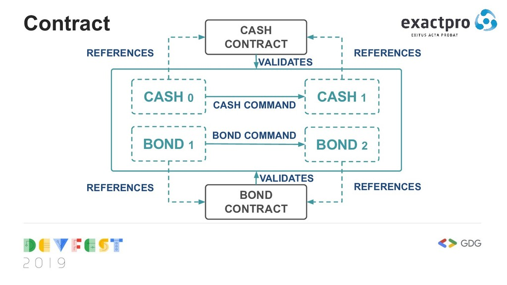 Contract CASH 0 CASH CONTRACT CASH 1 BOND 1 BON...