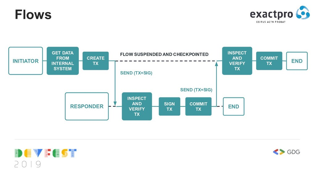 Flows INITIATOR GET DATA FROM INTERNAL SYSTEM C...