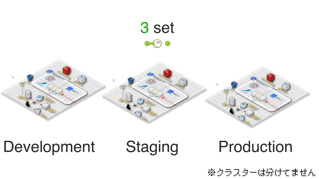 Development Staging Production 3 set ※クラスターは分けて...