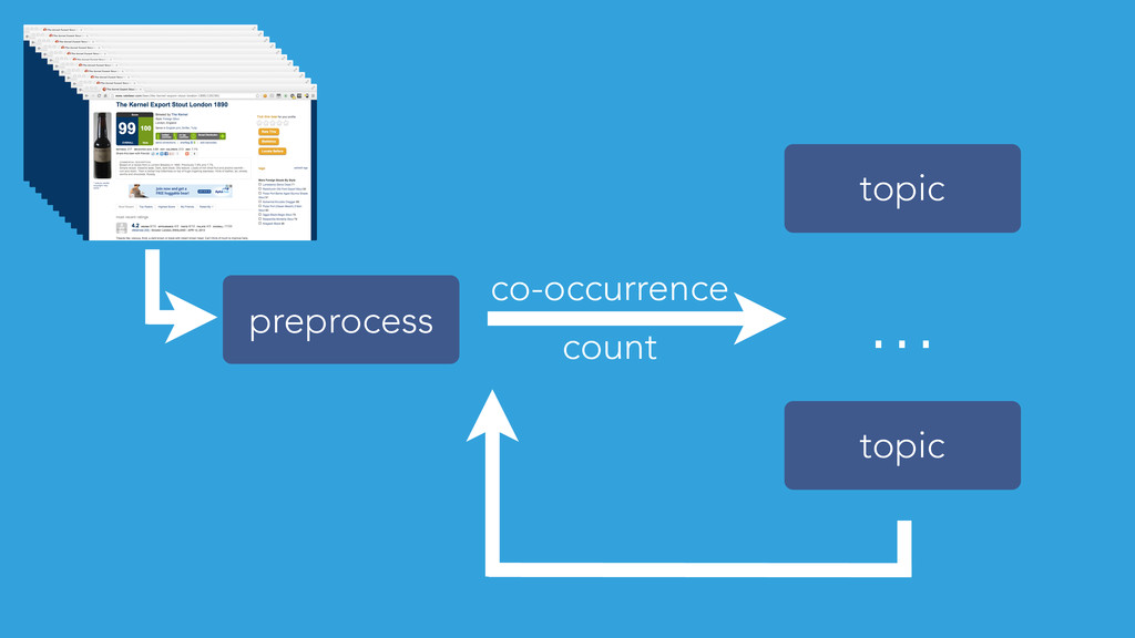 preprocess topic topic ... count co-occurrence