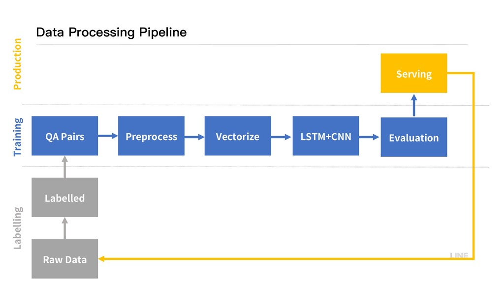 Data Processing Pipeline ※資料來來源 ***** ***** ***...